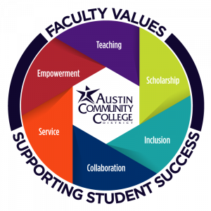 Faculty Values Supporting Student Success