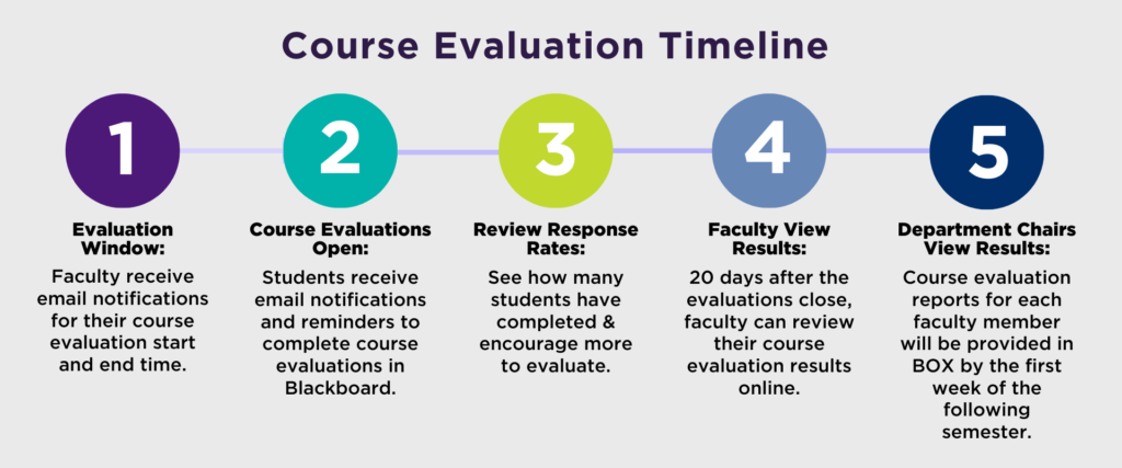 Course Evaluation Timeline Chart